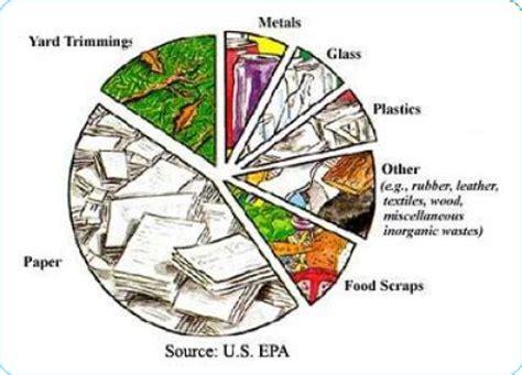 The problem of food waste - OLIO